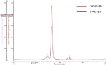 Using Size Exclusion Chromatography (SEC) to Characterize IgG Monomers and their Aggregates