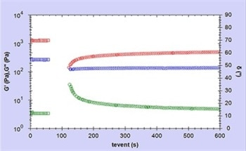 Evaluating the Elasticity Recovery Following Extrusion From a Tube