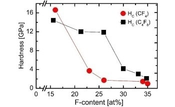 Synthesizing CFx Films by Reactive High Power Impulse Magnetron Sputtering of Carbon in Argon/TetraFluoromethane (Ar/CF4) and Argon/Octafluorocyclobutane (Ar/c-C4F8) Atmosphere
