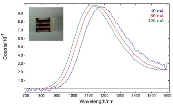 Characterizing Photo- and Electroluminescence in Solar Cells