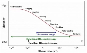 Five Reasons Why you Should Replace a Viscometer with a Rheometer