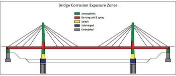 Reducing the Cost of Building Bridges and Highways with Concrete Reinforcing Steel