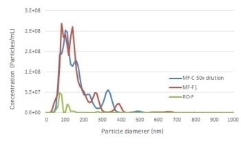 Nanoparticle Tracking Analysis for Qualification and Monitoring of Filtration Processes in Water Treatment Applications