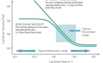Enhancing Formulation Using Rheology
