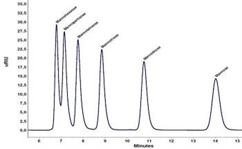 HPLC – Determining Mycotoxins Using Photochemical Post Column Derivatization