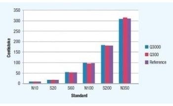 SpectroVisc Q3000 versus SpectroVisc Q300 Case Study