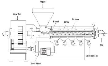 An Introduction to Single Screw Extrusion