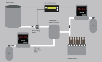 Providing Precise Carbon Dioxide CO2 Injection with Mass Flow Controllers