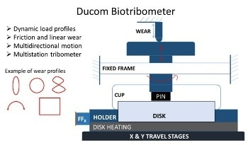 Biotribometer Investigation of Wear Mechanism in BioMaterials