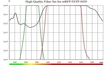 Fluorescence Filters to Separate Spectra