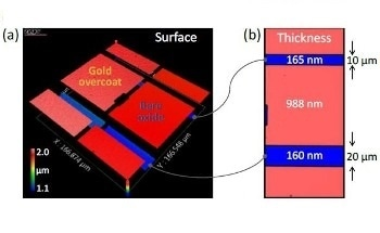Using Coherence Scanning Interferometry for Model-based Transparent Surface Films Analysis