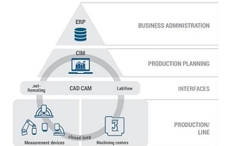 Measuring local content in manufacturing case