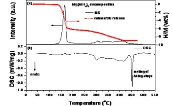 Synthesis and Hydrogen Storage Properties of Mg(AlH4)2