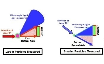 Unified Scatter Technique for Full-Range Particle Size Measurement Using Blue Laser Technology