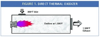 Managing Energy Consumption in Direct Fire, Recuperative and Regenerative Thermal Oxidizers