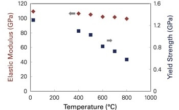 Superalloy Structure at High-Temperatures - An In-Situ Study