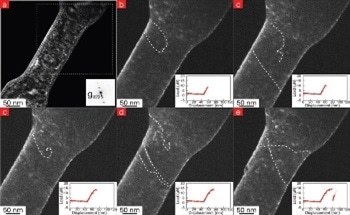 Submicrometer Strengthening Mechanisms of Copper