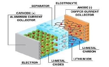 Zeta Potential Analysis of Lithium Ion Battery Electrolytes
