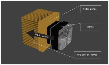 An Overview of Newest Generation of Scientific Camera Cooling Technologies