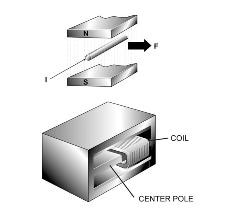 What is Moving Coil Technology?
