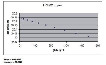 Analyzing the Gas Phase Spectrum of Hydrogen Chloride with FT-IR