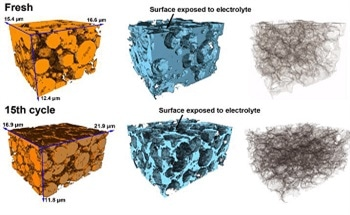 Multi-Modal FIB-SEM Analysis of Li-ion Batteries