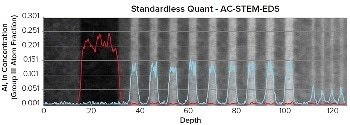 Overcoming Characterization Challenges with Quantification of UltraThin Layers by AC-STEM-EDS