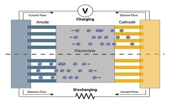 Deposition Systems for Thin Film Battery Research
