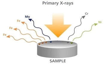 What is X-Ray Fluorescence (XRF)?