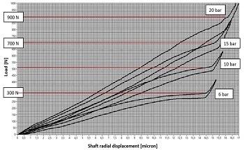 High-Pressure-Aerostatic Bearing Technology