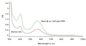 A New Way to Test the Free Amino Nitrogen Content in Alcoholic Beverages with the Spectrostar® Nano