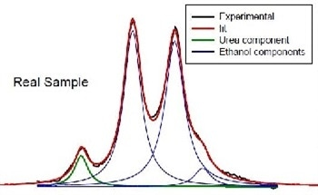 Using Raman Spectroscopy for Urea in Ethanol Quantification