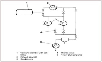 How to Select Pumps for Drying Processes