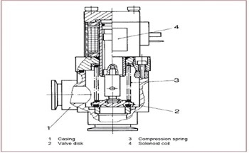 Valve Choice for Vacuum Pumps