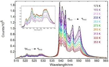 Discovering Emissive Properties of Upconversion Materials Using Luminescence Thermometry