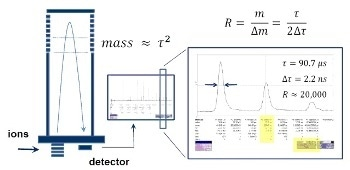 How to Improve Mass Resolution for Flight Mass Spectrometry