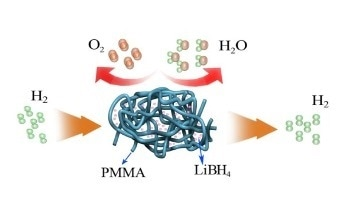 Using Poly(methylmethacrylate) in the Dehydrogenation Mechanism of LiBH4