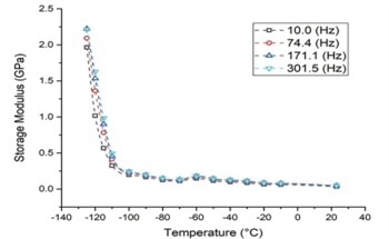 Nanoindentation - Investigating Viscoelastic Properties of Polymer Thin Films at Cold Temperatures