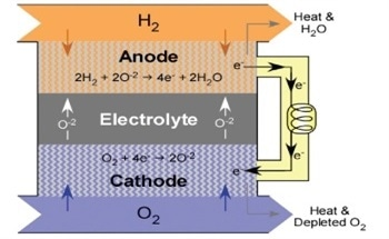 The Role EBSD Plays in Solid Oxide Fuel Cells