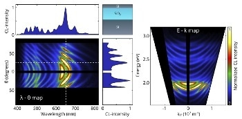 What is Energy-Momentum Cathodoluminescence Imaging?