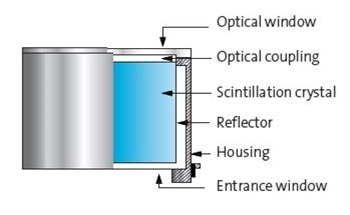 Materials Used in Scintillators and Their Assemblies