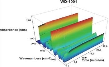 Curing an Acrylate with FTIR Spectroscopy