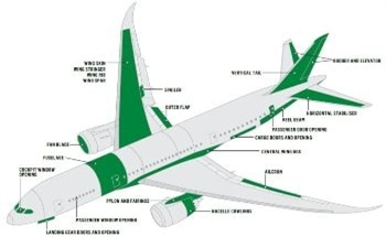 Examining New Tools in Aerospace to Shape Productivity