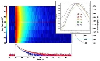 Using Photoluminescence Spectroscopy to Characterize Carbon Dots