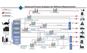 Using Process Analyzers in Refineries to Produce Useable Fossil Fuel Products from Crude Oil