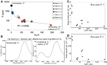 Mass Spectrometry of Sapphires using Complementary Cathodoluminescence