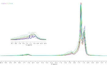 How to Analyze Petrochemicals with an NMR Spectrometer
