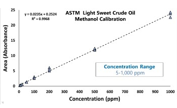 Examining Methanol Content in Light Crude Oil