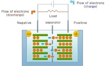 Using a Porometer to Characterize Battery Separators