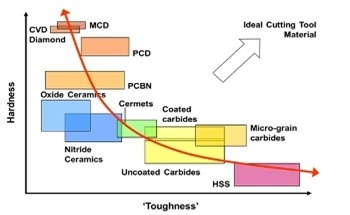 Using Synthetic Diamond Solutions to Shape the Future of Aerospace and Automotive Machining